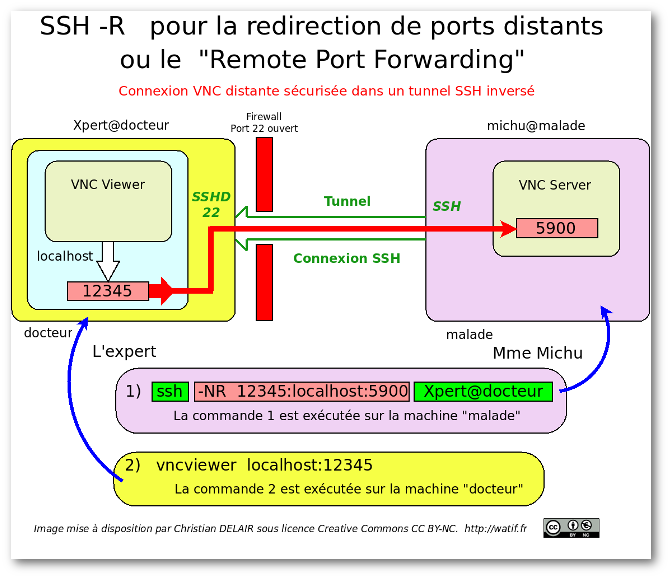 0_1542213545136_remote-vnc-tunnel-ssh.png